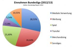 TV-Vermarktung und Werbung bilden die mit Abstand größten Einnahmequellen eines Bundesligavereins