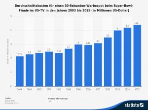 statistic_id251451_kosten-fuer-einen-30-sekunden-spot-beim-super-bowl-finale-im-us-tv-bis-2015