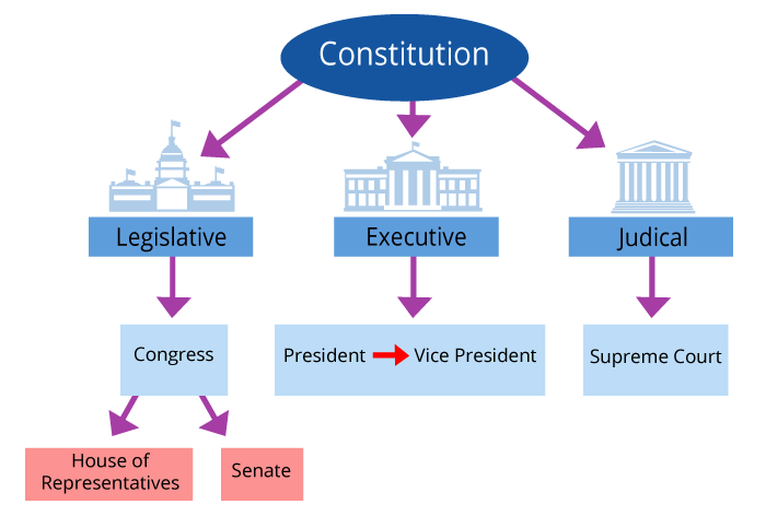Usa Gesetzgebung